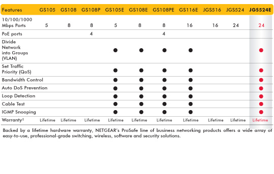 JGS524E product comparison table