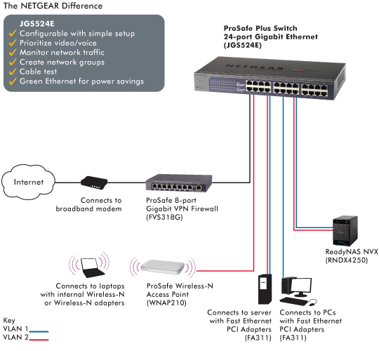 JGS524E Product Image Network Diagram