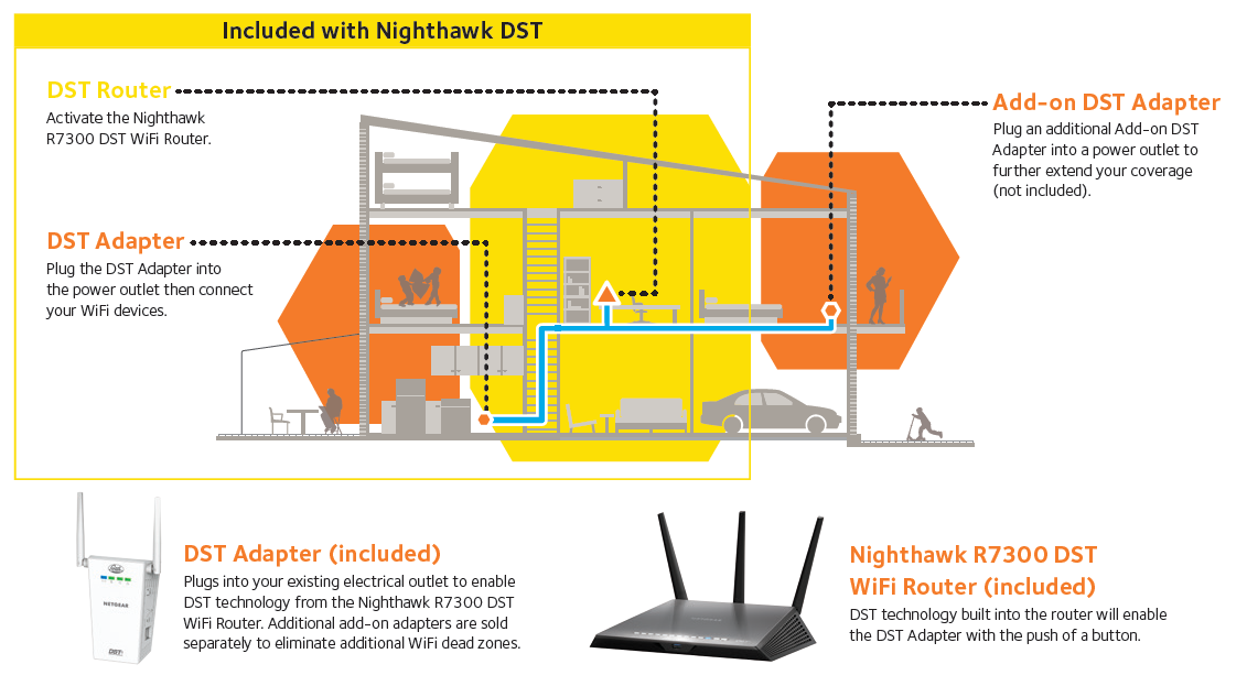 rdst wifi routers networking home netgear view larger