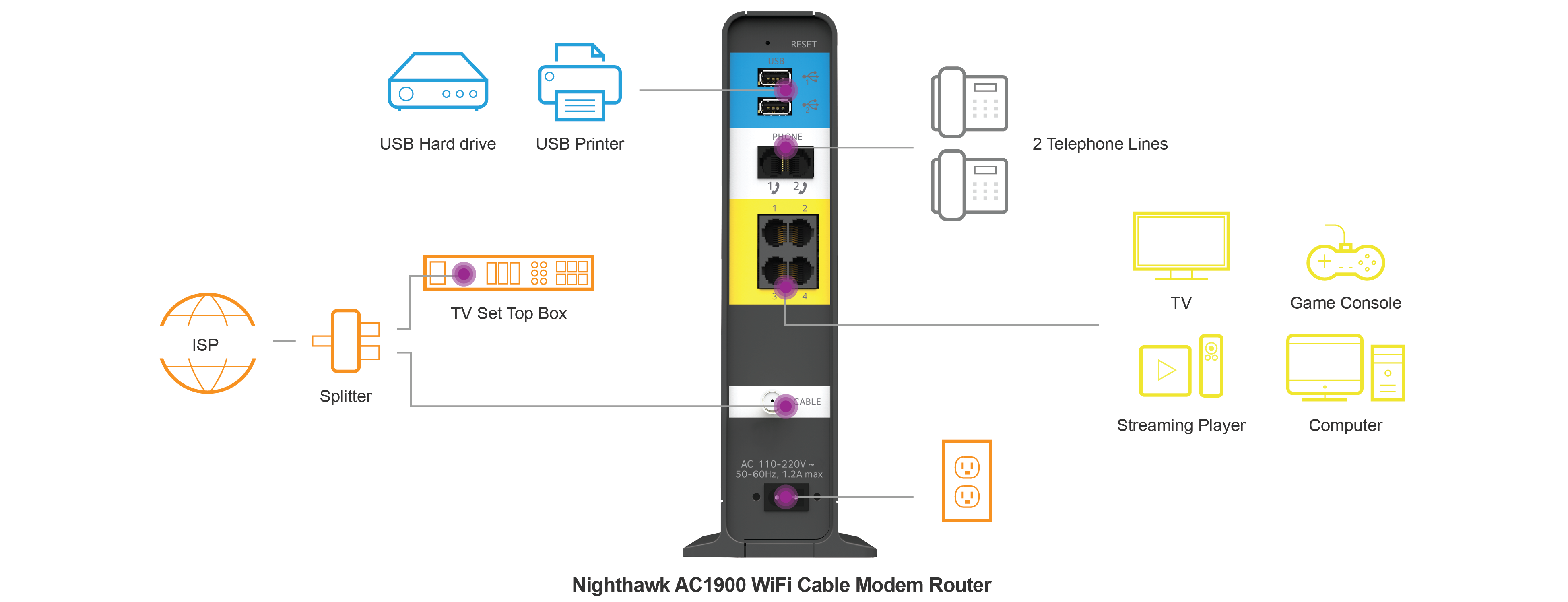 C7100v Cable Modems Routers Networking Home Netgear Motorola Box Wiring Diagram Your Nighthawk Ac1900 Modem Router With Voice Connects All Devices