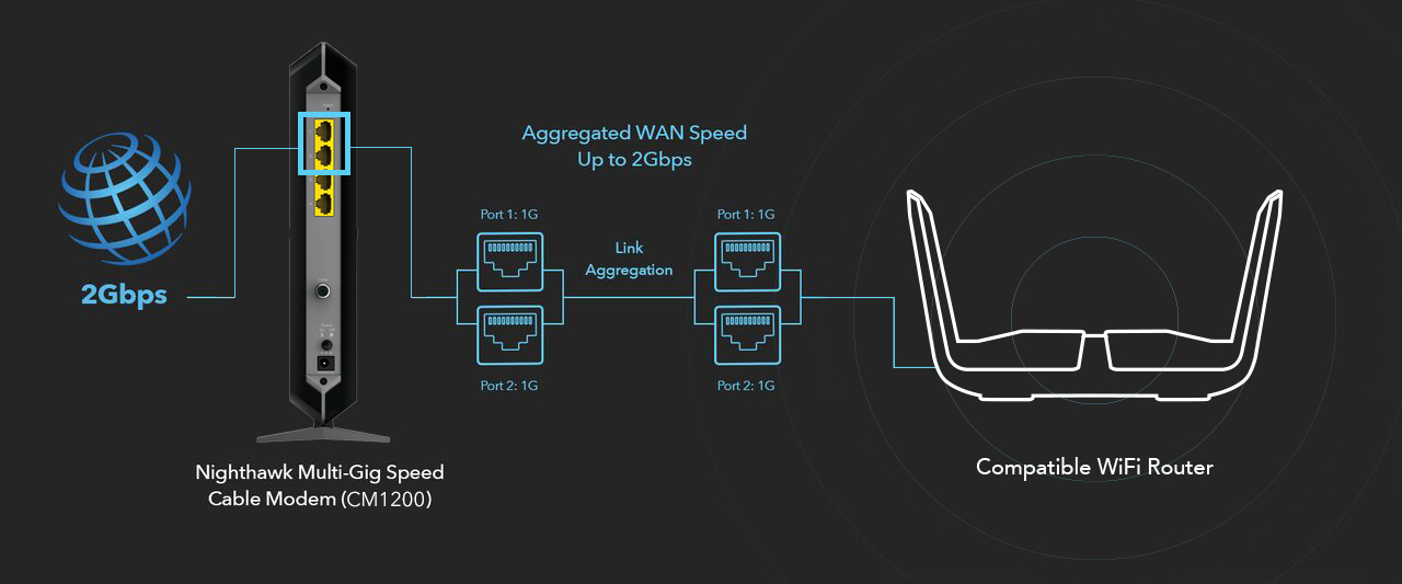 CM1200   Cable Modems & Routers   Networking   Home   NETGEAR