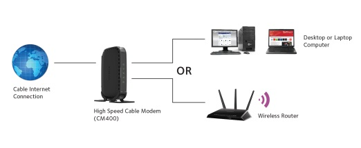 cm400 cable modems routers networking home netgear the netgear cm400 high speed cable modem provides a connection to high speed cable internet speeds up to 340mbps it is cablelabs® certified and