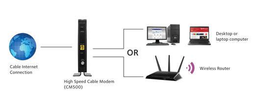features CM500 back of diagram photo large cm500 cable modems & routers networking home netgear  at edmiracle.co