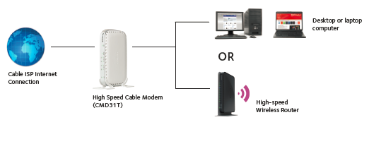 features cmd31t network diagram cmd31t cable modems & routers networking home netgear Cable TV Wiring Diagram at gsmx.co