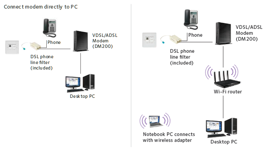 DM200 Network Diagram dm200 dsl modems & routers networking home netgear dsl internet wiring diagram at bayanpartner.co