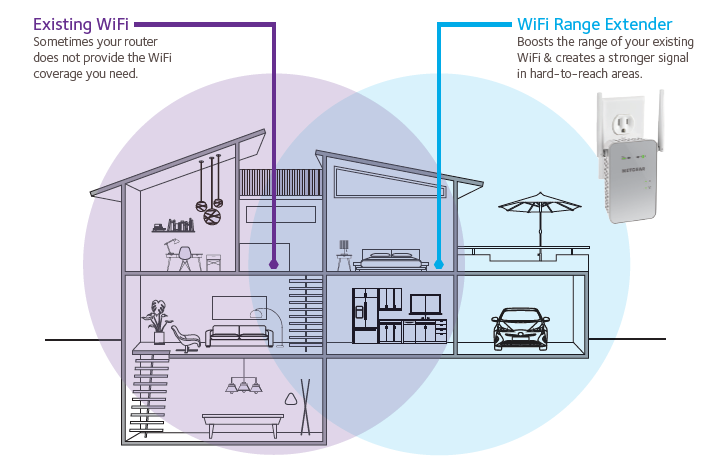 home network repeater wiring diagram ex6150 | wifi range extenders | networking | home | netgear