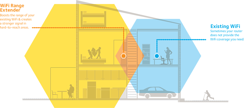 Ex6200 Wifi Range Extenders Networking Home Netgear
