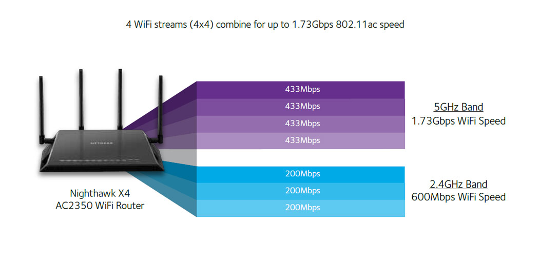 Nighthawk x4 dual band wifi router ac2350 r7500 for Architecture wifi
