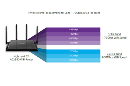 Nighthawk X4 dual band WiFi speeds chart