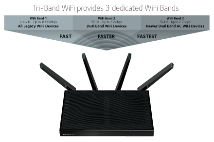 Tri-Band WiFi graph