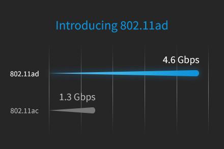 Fastest WiFi | 802.11ac | NETGEAR