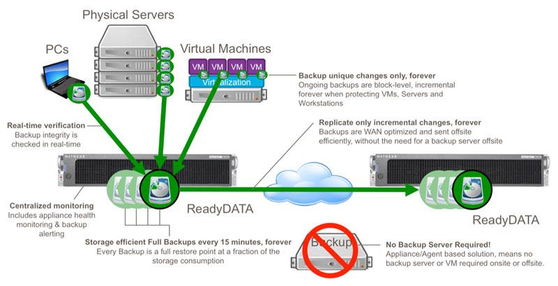 ReadyRECOVER   ReadyDATA   Storage   Business   NETGEAR