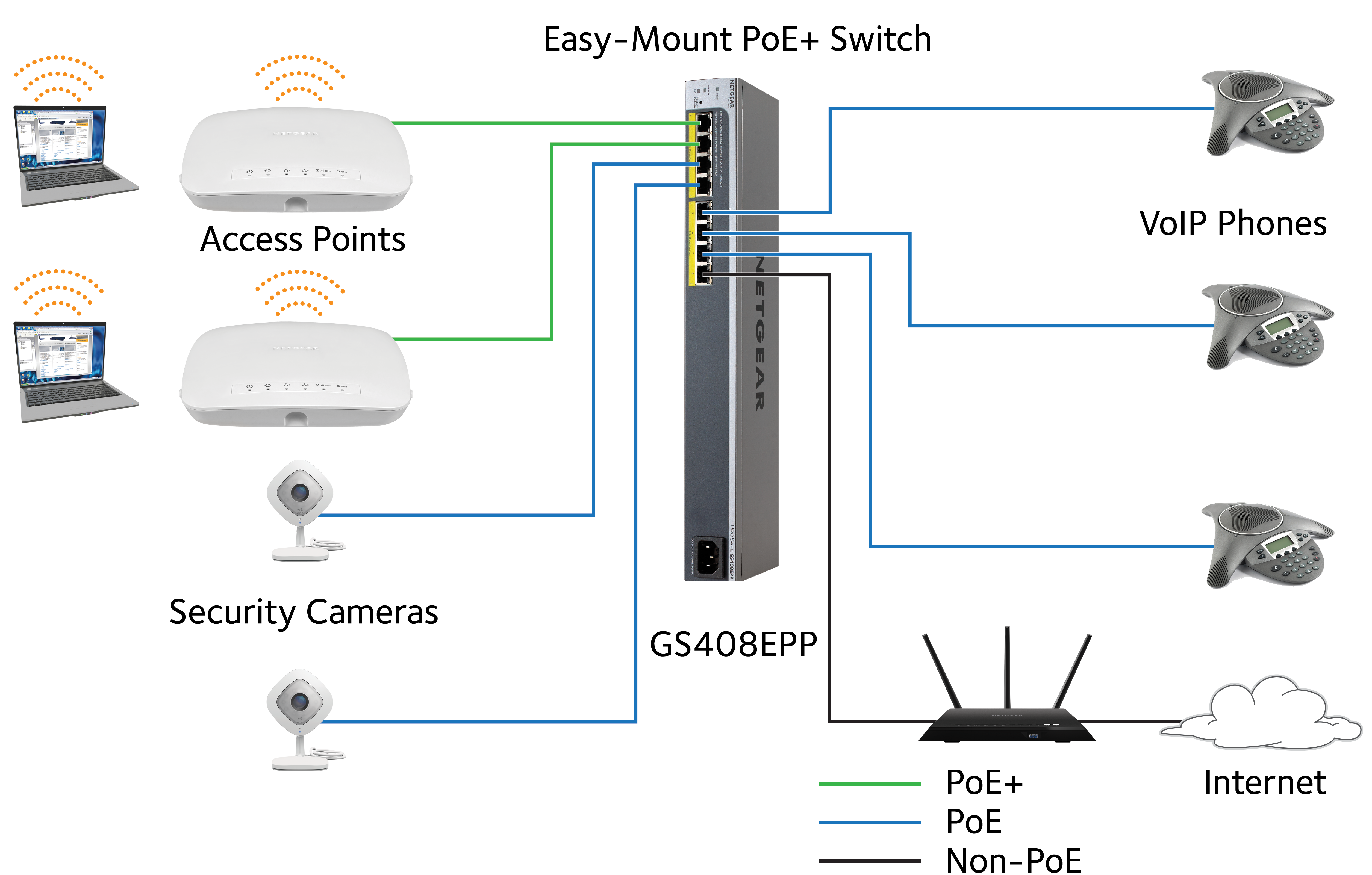 Easy Mount Switches Series Gs408epp Home Blog Product Highlights Poe Network Switch For Ip Camera Review In An Smb