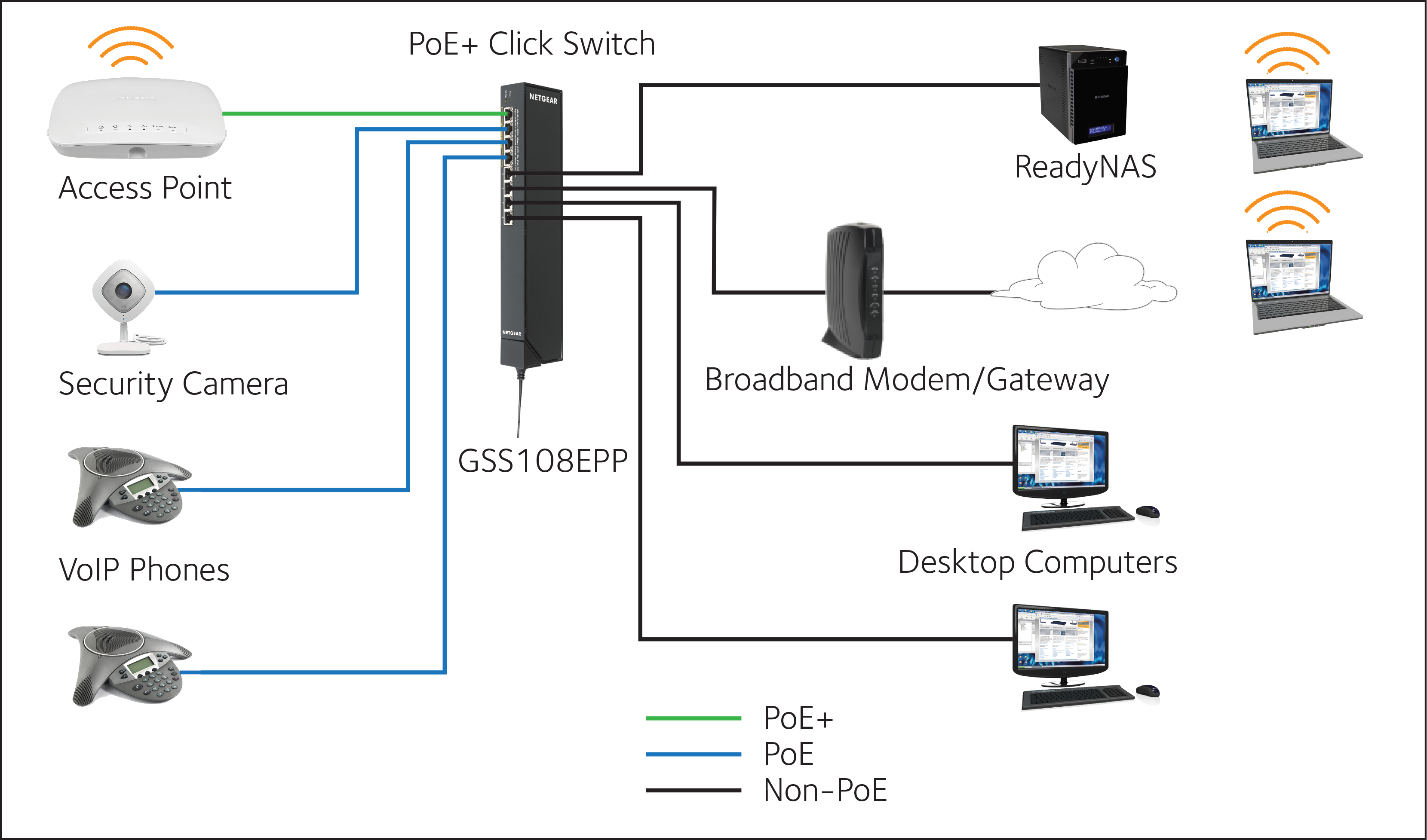 Click Switch Series Gss108e Web Managed Switches 2 Way Datasheet Example Deployment Scenarios