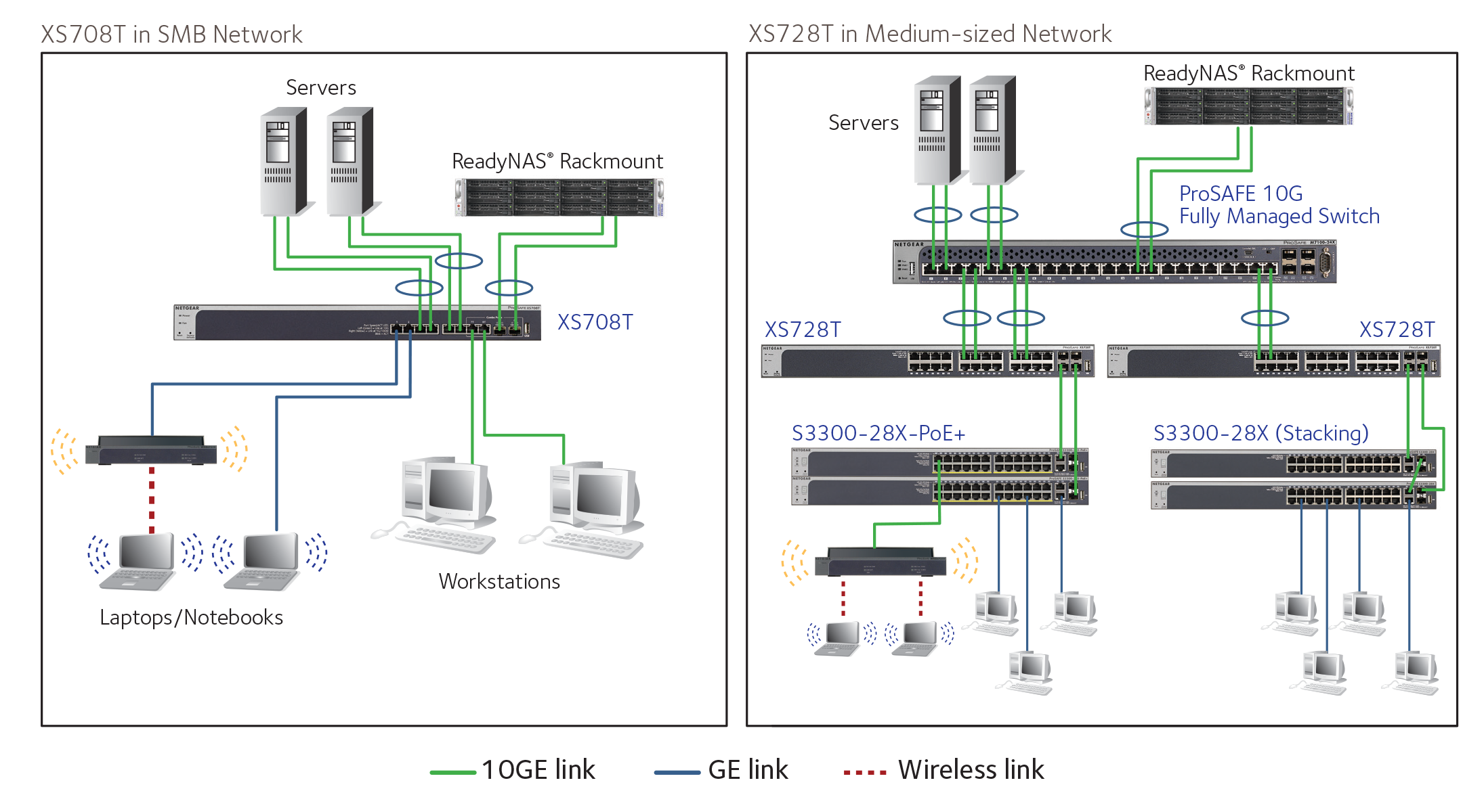 10 Gigabit Smart Managed Switch Series Pro Switches Four Way Wiring Diagram With Duplex Target Application
