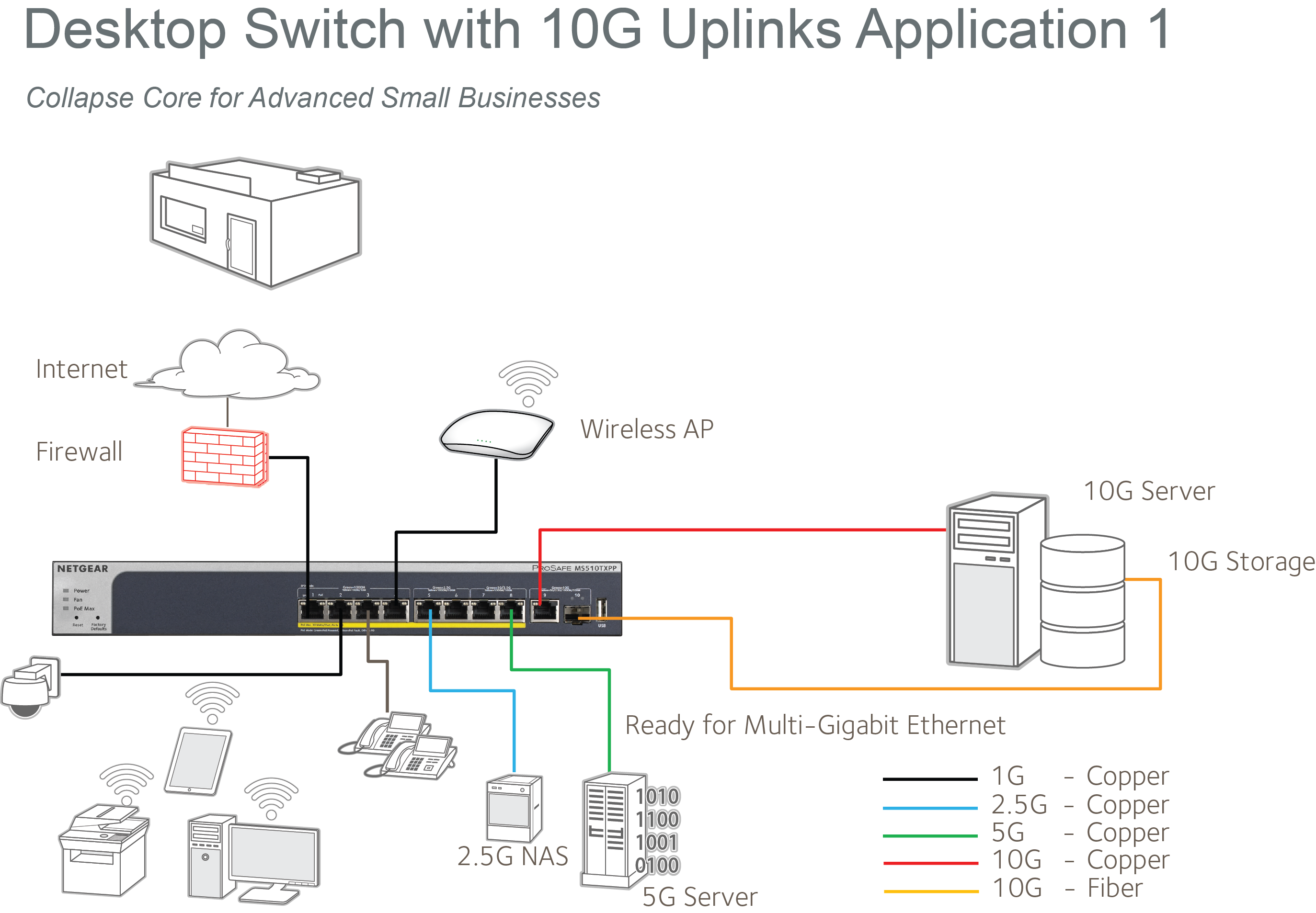 Multi-Gigabit Ethernet Smart Switch - MS510TXPP | Smart