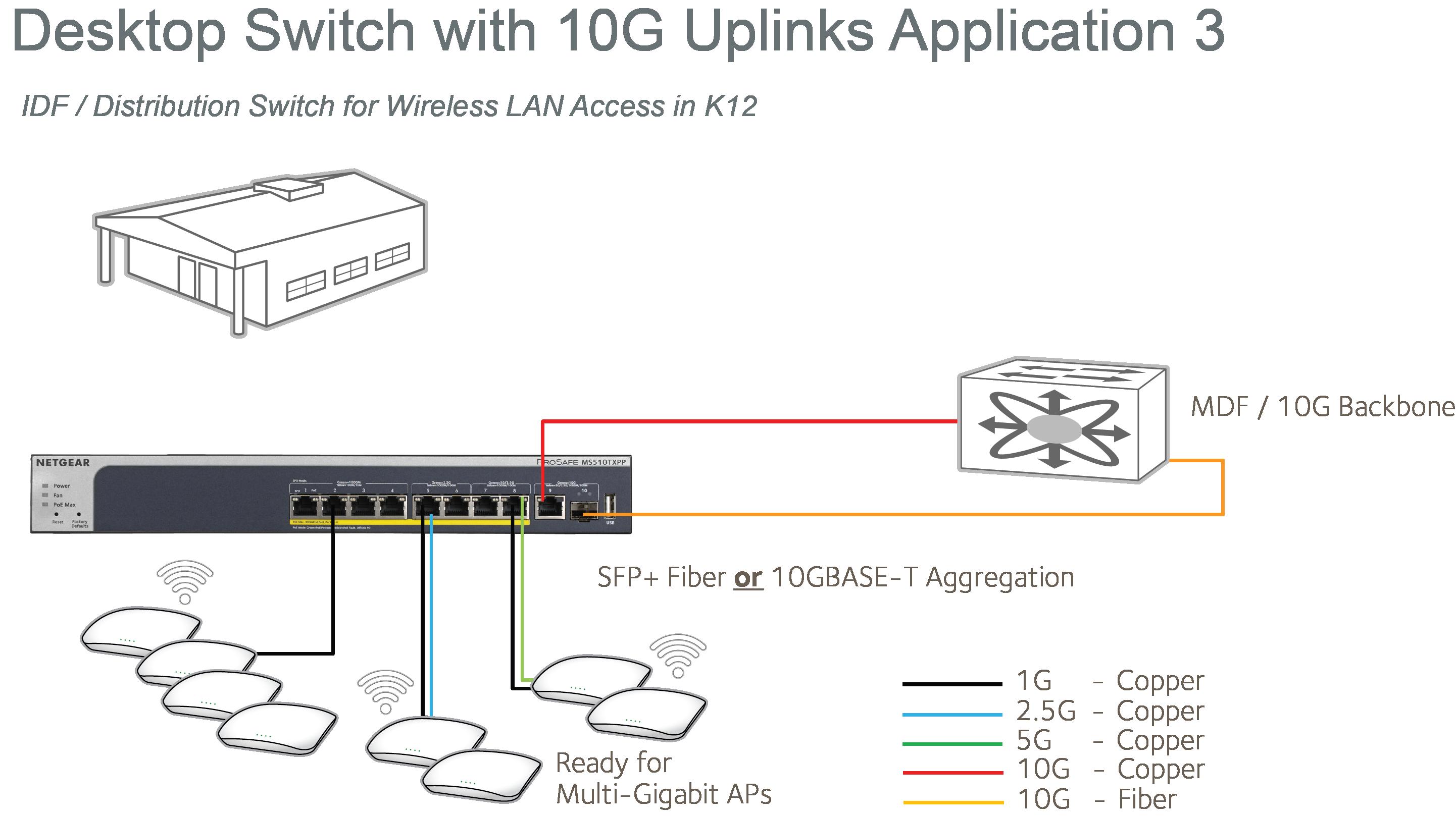 Multi-Gigabit Ethernet Smart Switch | Smart Managed Pro Switches ...