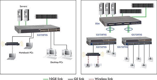 Stackable Smart Switch With 10g Uplinks Series Smart