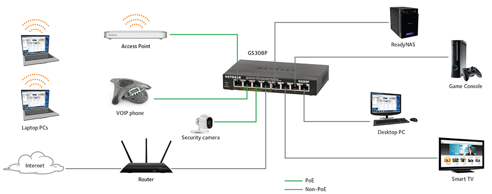 soho switch series switches networking home netgear IP Camera PoE Ethernet Wire Diagram Diagram of Poe in Networking