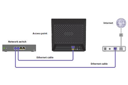 WAC120   Essentials    Wireless         Wireless      Business   NETGEAR