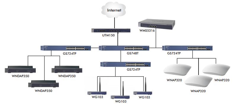 wms5316 wireless management wireless business netgear