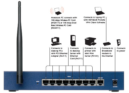 netgear netgear fvg318 prosafe 802 11wireless vpn firewall 8 fvg318 product diagram back view
