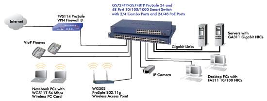 GS724TP GS748TP Product Network Diagram