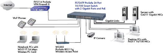 FS726TP product network diagram