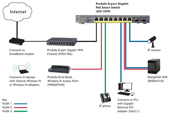 GS110TP | Smart switchek végoldal