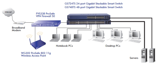 GS724TS GS748TS Product Image Network Diagram