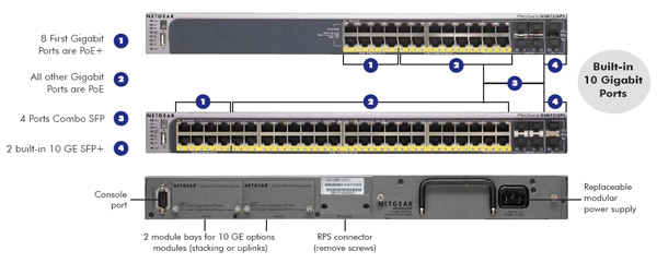 Netgear prosafe 484 port gsm7252ps poe layer 2 managed 10100 gsm7228ps gsm7252ps product network diagram backview sciox Gallery
