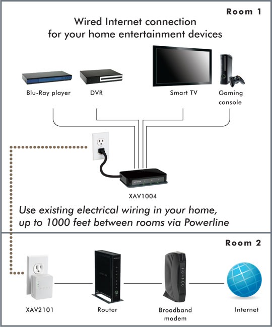 powerline | networking | home | netgear symbols for wireless home theater diagram