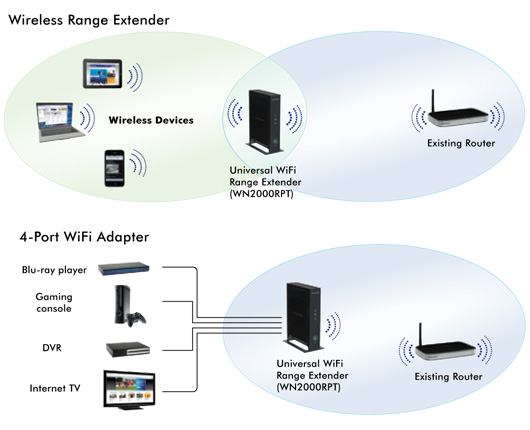 Como amplificar una red lejana wifi con un router SIN wds