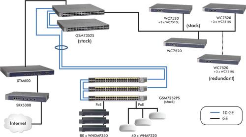 wireless controller 7520 specificaties \u2013 businesscom televersal portalwc7520_product_image_diagram \u003e\u003e