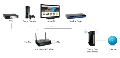 Wnce4004 Gaming Amp Home Theater Adapters Connected