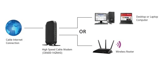 cm400 1aznas cable modems routers networking home. Black Bedroom Furniture Sets. Home Design Ideas