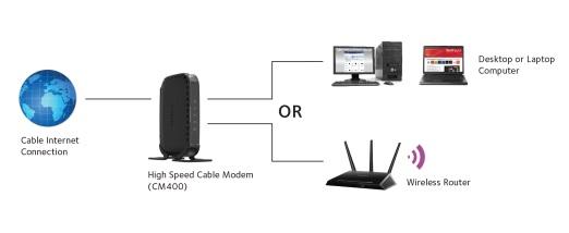 Time Warner Cable Modem Netgear Cm400 Comcast Modem