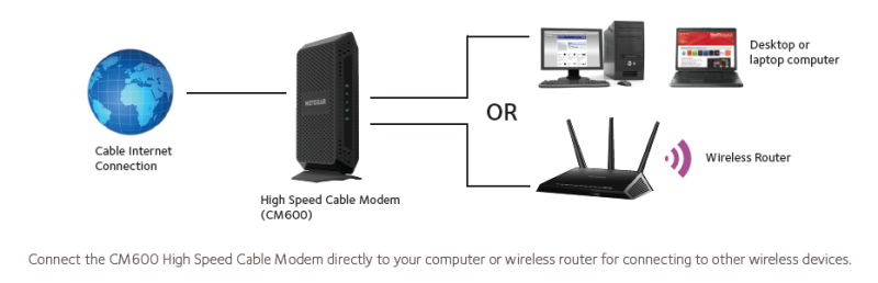 cm600 cable modems routers networking home netgear. Black Bedroom Furniture Sets. Home Design Ideas