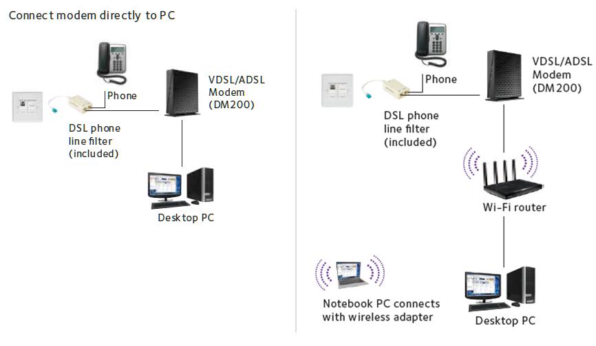 dm200 dsl modems routers networking home netgear. Black Bedroom Furniture Sets. Home Design Ideas