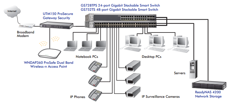 diagram gs728ts photo large business poe switch diagram on wiring diagram for security camera