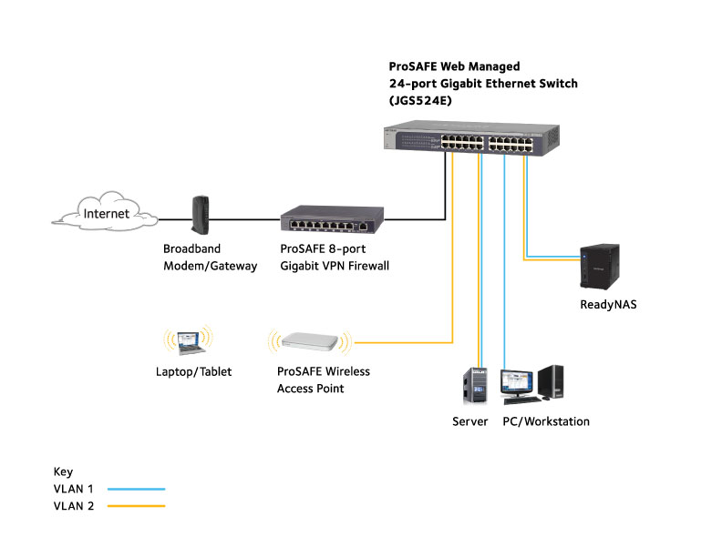 gigabit plus switch series | smart managed plus switches ... netgear wiring diagram