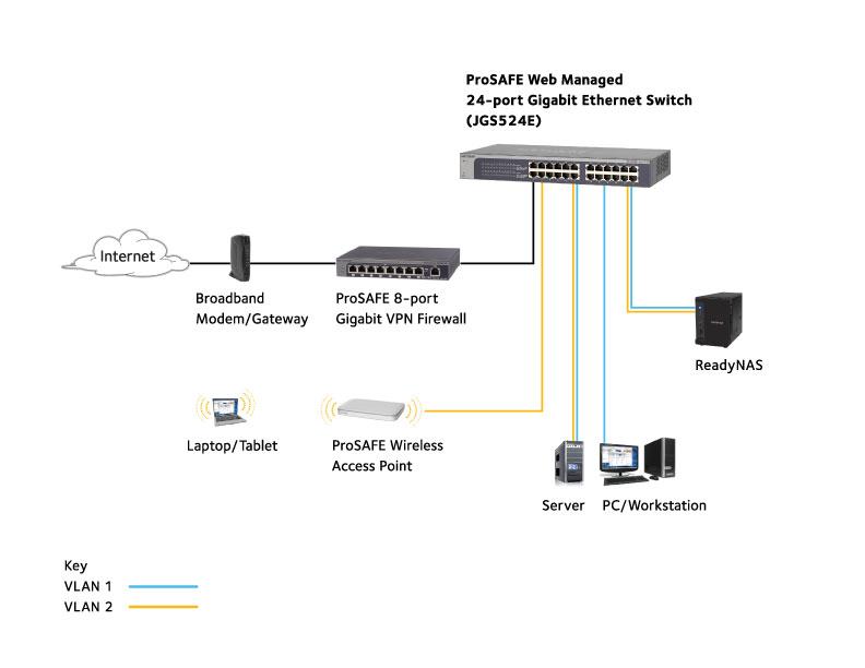 Gigabit Plus Switch Series